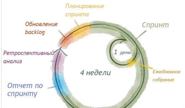 Рисунок взят с сайта chiefmartec.com